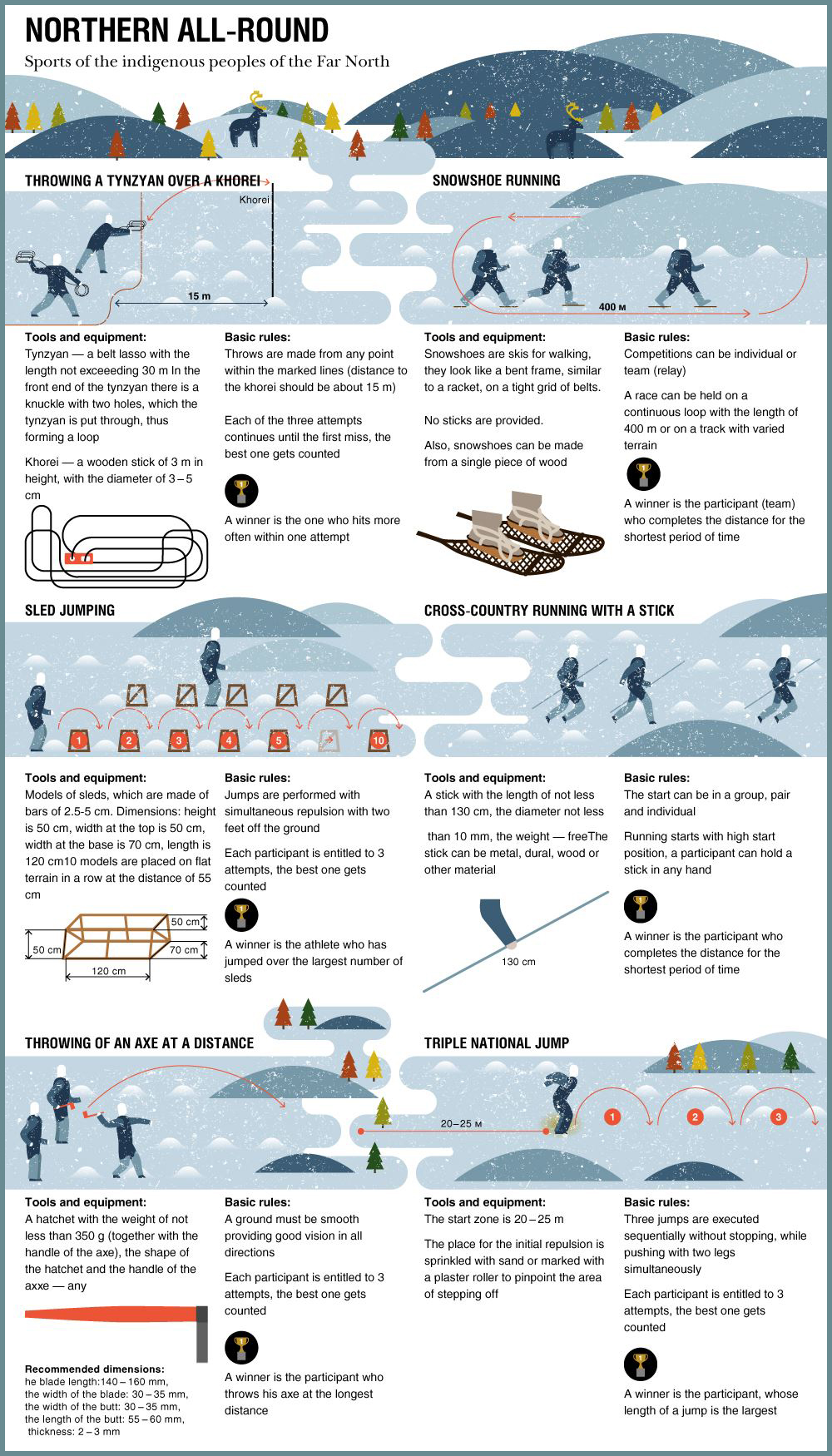 Arctic_indigenous_sports_infographic