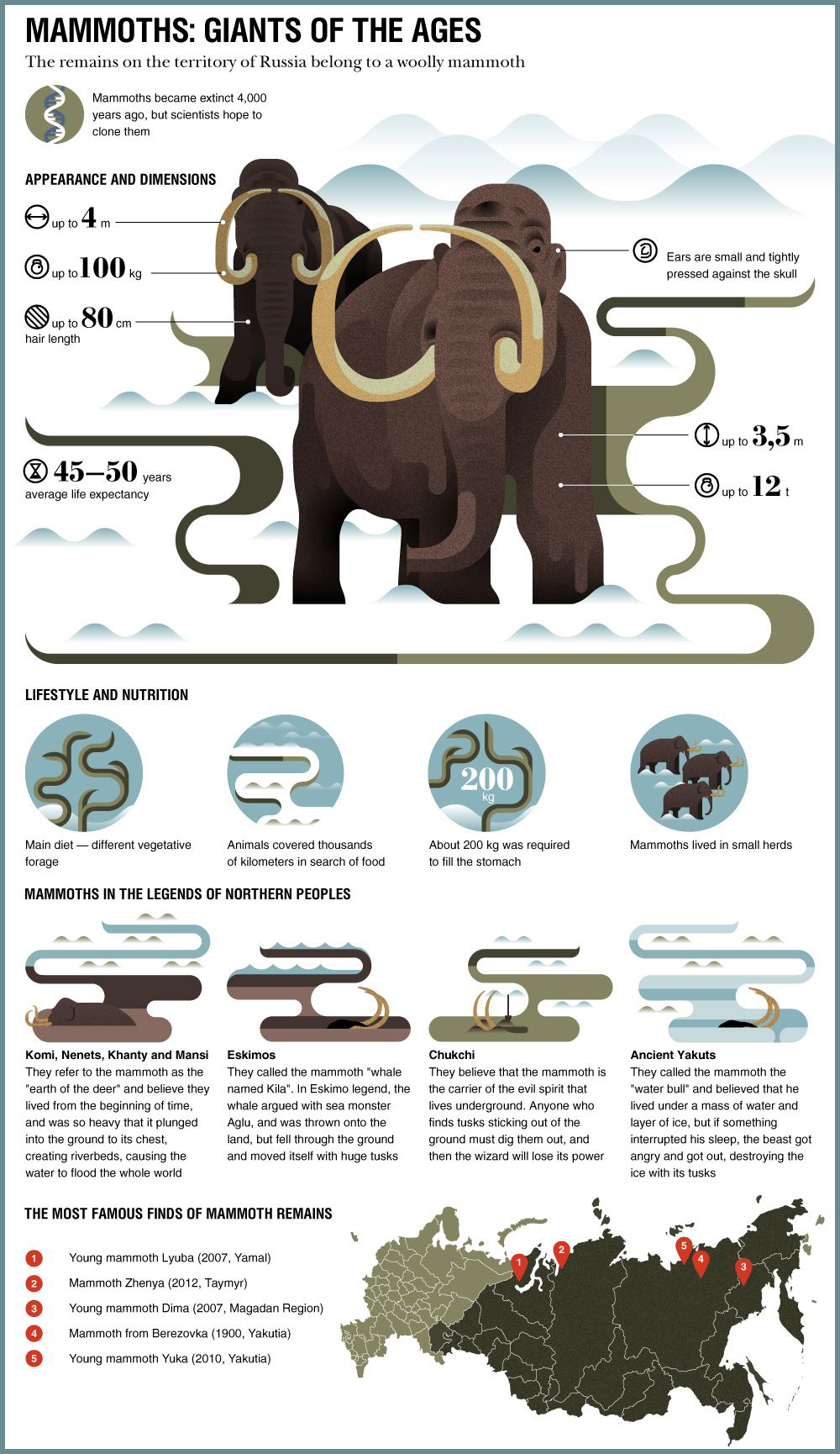 Mammoths_infographic